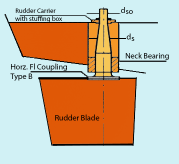 Rudders & Steering Systems - Spade or Balanced Rudders